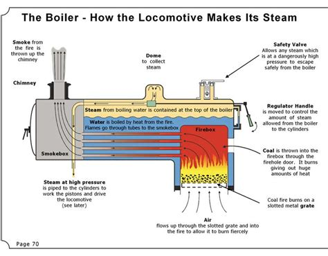 steam engine ts diagram steam engine boiler diagram just bosons locomotive and chattanooga choo choo