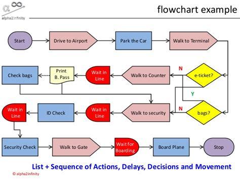 six sigma flowchart six sigma dmaic process define phase process mapping