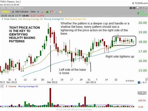 stock basing pattern how to find the best stocks to buy before they breakout