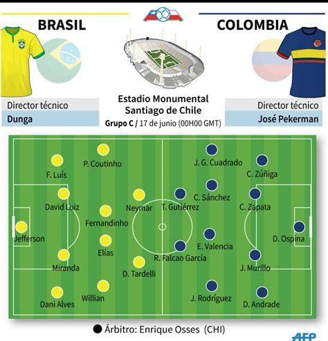 Brasil Vs Colombia Derrot 243 1 0 A Brasil Y Renace En La Copa Am 233 Rica