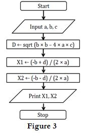 flowchart for solving quadratic equation write a fortran program to solve quadratic equation wiring