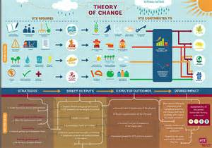 theory of change template what is this thing called theory of change usaid