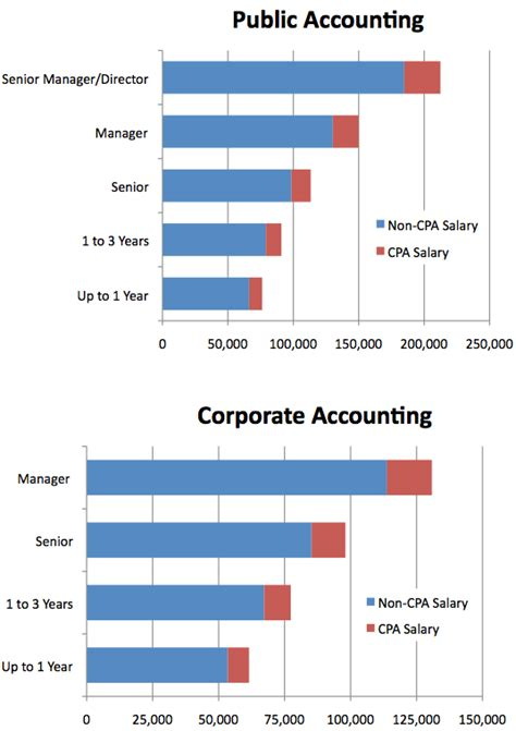 Accounting Salary With Cpa And Mba by Certified Accountant Cpa Salary Upcomingcarshq