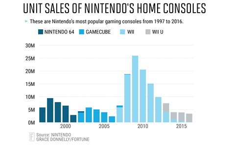 nintendo wii console sale nintendo classic consoles could impact 2017