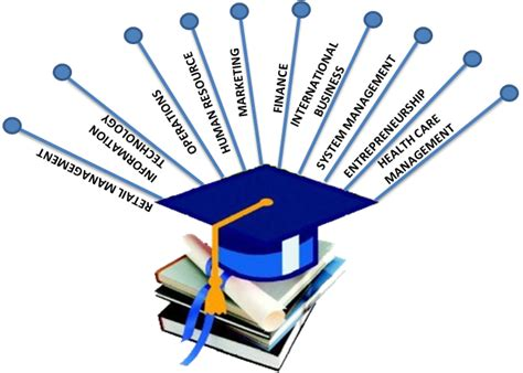 Mba Specializations List In India by List Of Mba Specializations Streams Careers In Management