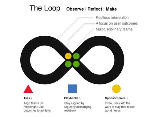 design thinking ibm how ibm is embracing the future through design uxmatters