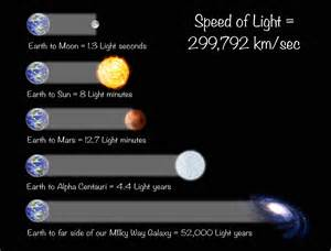how fast is speed of light how fast is the speed of light