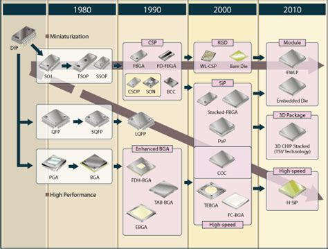 evolution of integrated circuit packaging advanced packaging fujitsu china