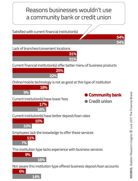 community bank banking winning the small business banking market