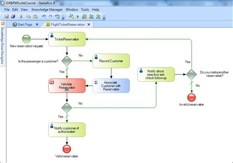 traveler help desk flights modeling a business process basic bpmn symbols