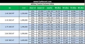 brand new cars price list philippines toyota philippines price list 2016 2017 2018 best cars