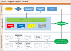 emergency response plan template emergency response plan mohawk college