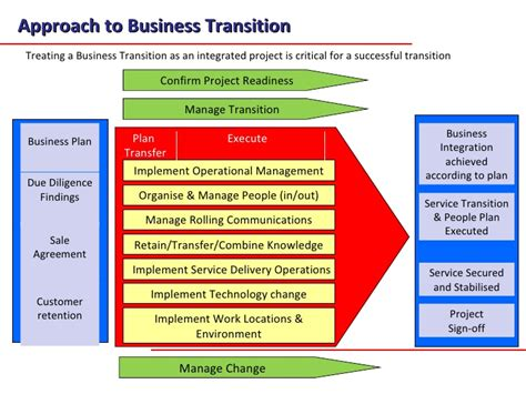 A Transition Methodology For Business Transfers And Aquisitions Jan Managed Services Transition Plan Template