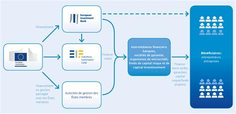 New Carbon Labels Planned By Government by Acc 232 S Au Financement L Europe Est 224 Vous Entreprises