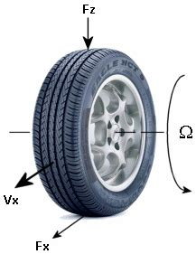 Tires By Car Make And Model Tire Road Dynamics Given By Magic Formula Coefficients