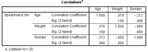 partial biography definition how to perform a non parametric partial correlation in