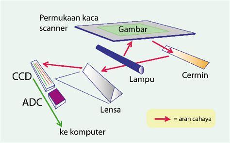 Mesin Fotocopy Terkini bagaimana cara kerja mesin fotocopy terkini