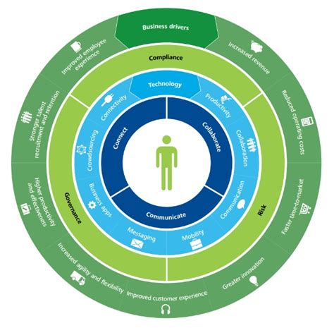 design thinking deloitte dissecting deloitte s digital workplace thinking a focus