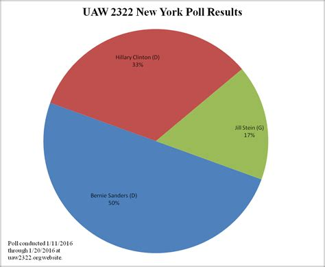 new york polls 2016 presidential endorsement poll results united auto