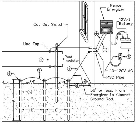 electric fence installation diagram sensational farm