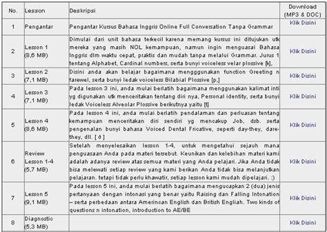 materi tentang biography bahasa inggris download ebook materi belajar bahasa inggris gratis