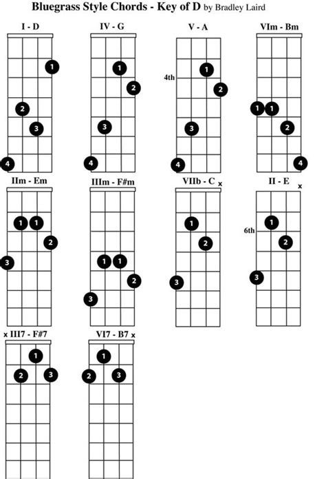 Mandolin Chords For Beginners