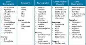 communication profile template how to do an audience analysis the health compass