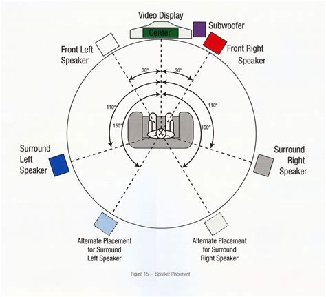 surround sound history and basics