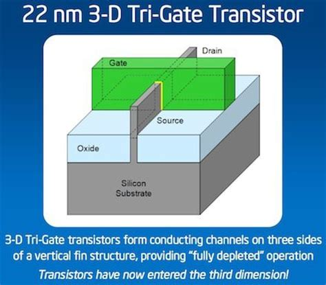 tri gate transistor finfet how intel s 3d tech redefines the transistor faq cnet