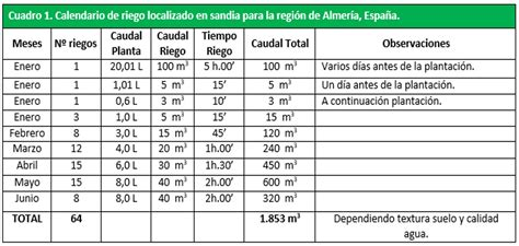 Calendario De Fertilizacion Aspectos Pr 225 Cticos De La Fertirrigaci 243 N En Sand 237 A