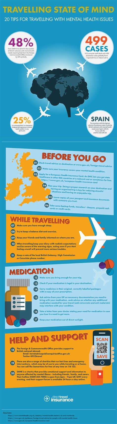 traveling well with a mental health condition