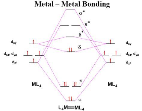 chromium orbital diagram chromium chemistry