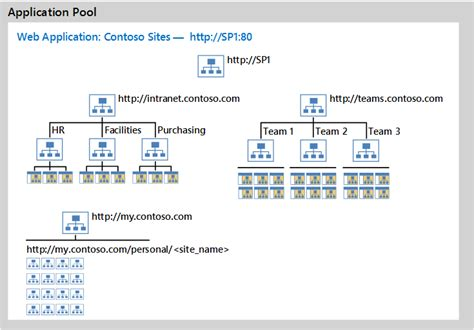 sharepoint logical architecture diagram design intranet logical architecture in sharepoint 2013