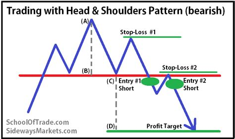 what does trading pattern mean sidewaysmarkets schooloftrade com trading with head and