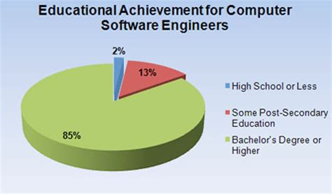 How To Become A Software Manager With An Mba by Which Is Best For Software Engineering In Lahore