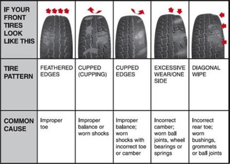 pattern noise exles suspension troubleshooting corksport mazda performance blog