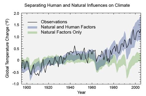 overview of climate change science climate change