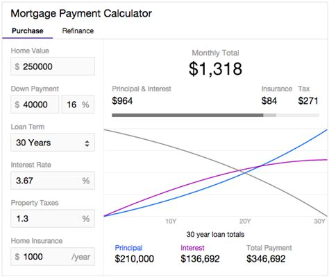 yahoo launches feature heavy mortgage calculator 2015 03