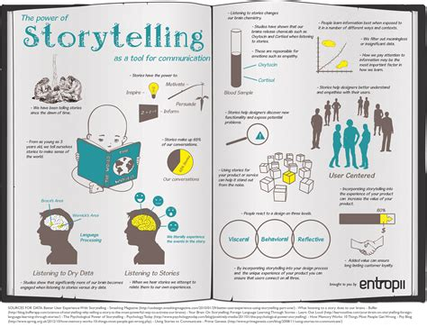 Design Is Storytelling | sharmayelverton the power of storytelling as a tool for