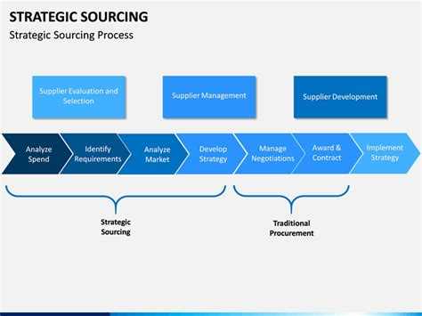 strategic sourcing powerpoint template sketchbubble