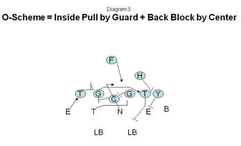 3 technique block destruction vs run blocking schemes 3 technique block destruction vs run blocking schemes