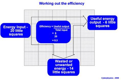 how to read energy diagrams energy vocabulary flipquiz