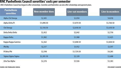 Nc State Mba Out Of State Tuition by Fraternities And Sororities High Costs Are An