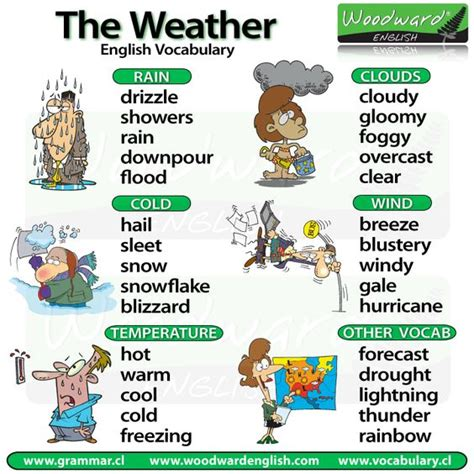 Cold Comfort Idiom by Weather Vocabulary In One Note Clarification