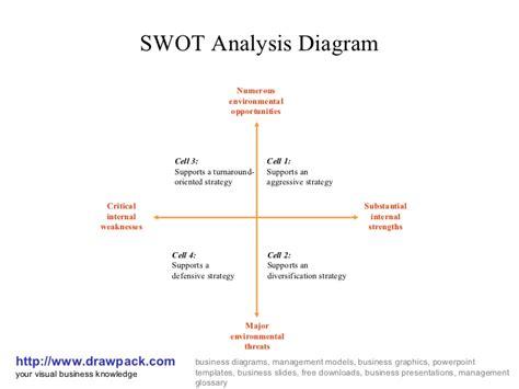 swat diagram swot analysis diagram