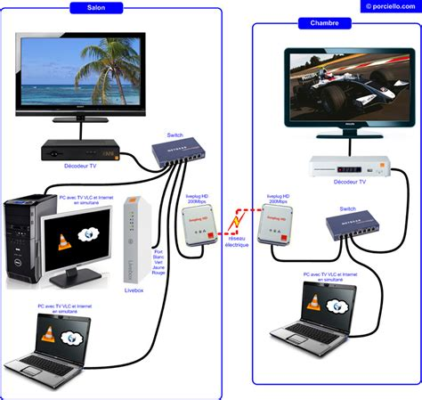 Multi Regulator Tv tutorial pour regarder le bouquet tv orange sur pc ou