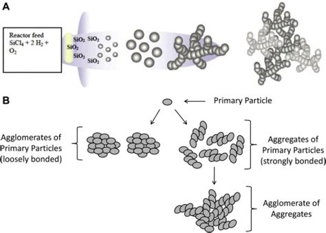 pattern formation particle aggregation considerations for primary particles aggregates and
