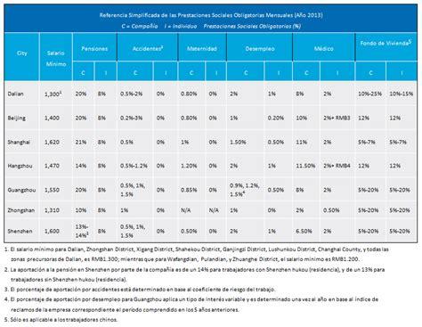 aportes salud y pension 2016 porcentajes 2016 view image porcentaje descuento para empleados salud y pension 2016
