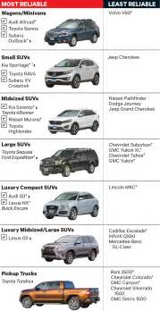 consumer reports best new cars new ranking the most and least reliable new cars clark