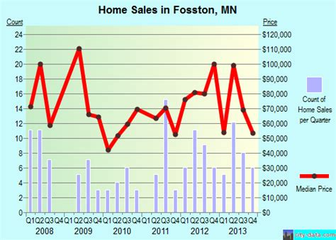 fosston minnesota mn 56542 profile population maps